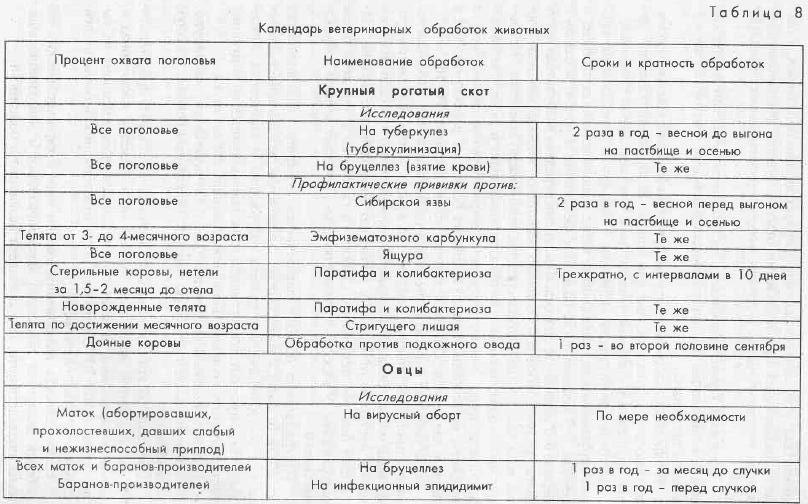 Схема профилактических мероприятий для телят
