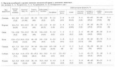 Гематологические показатели у сельскохозяйственных и домашних животных